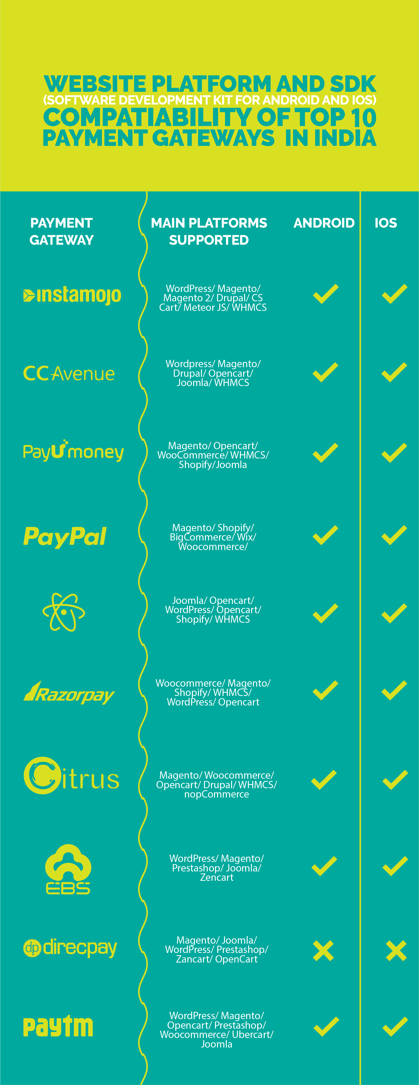 How to Choose a Payment Gateway | Entrepreneurs Of India