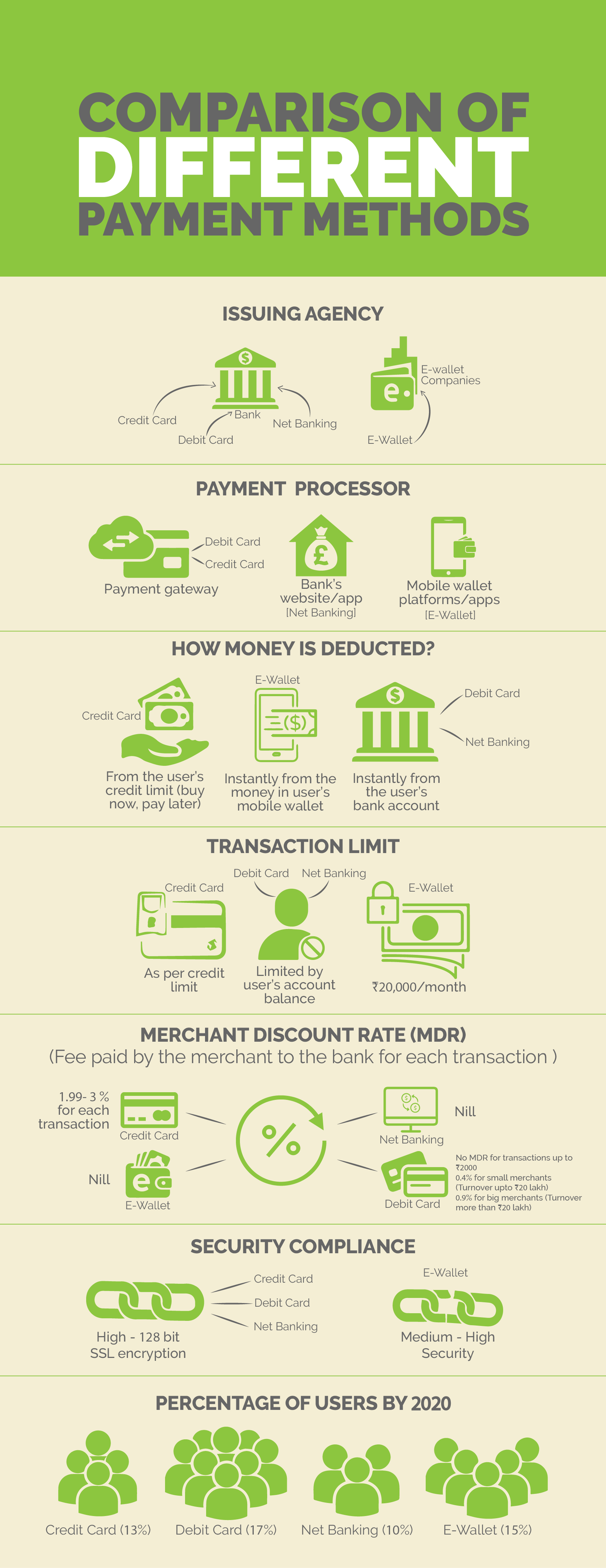 How to choose a payment gateway