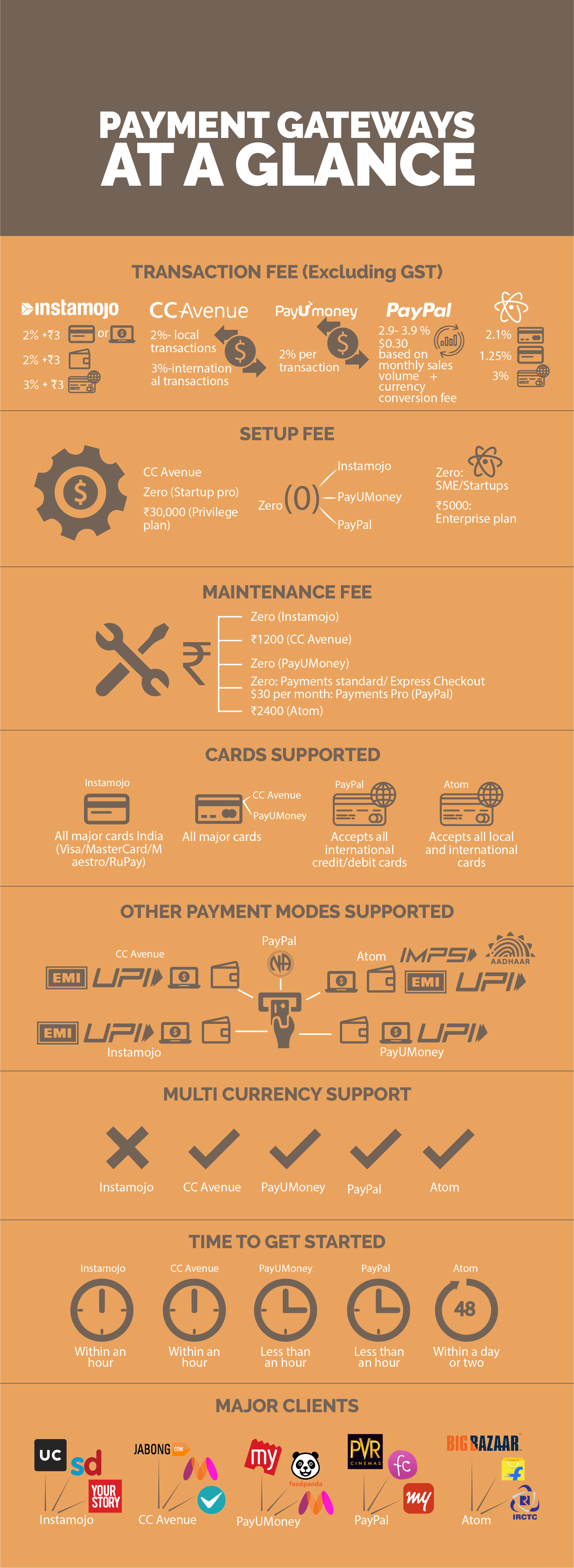 Payment gateway comparison India